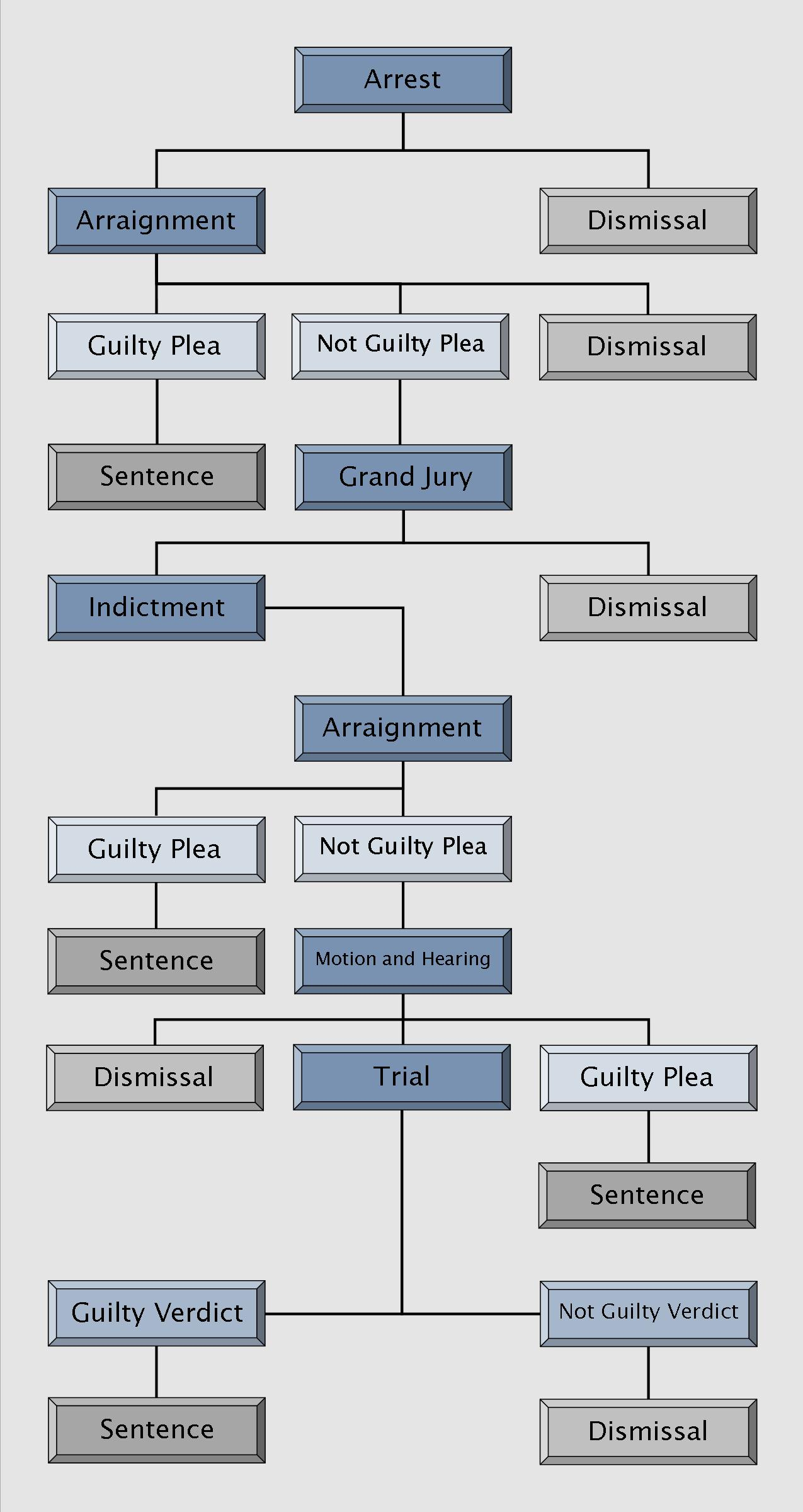 "process for a felony criminal charge What is a criminal felony share 1 2 share with the ""arrest to trial"" process for criminal felony charges vary somewhat from misdemeanor charges."